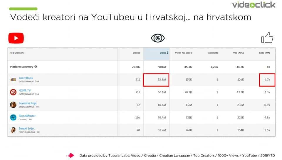 leading Youtube creators in Croatia (on Croatian)